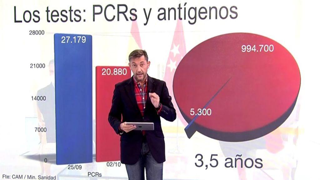 Javier Ruiz explica los datos de Madrid