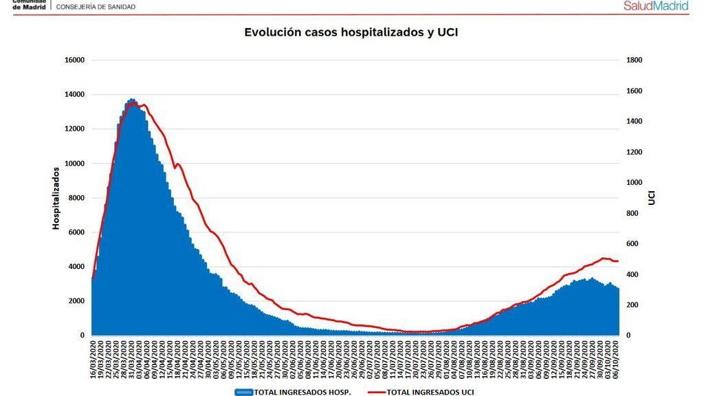 Evolución coronavirus Madrid hospitales