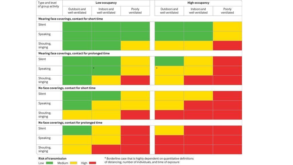 Tabla de riesgos de contagio de coronavirus
