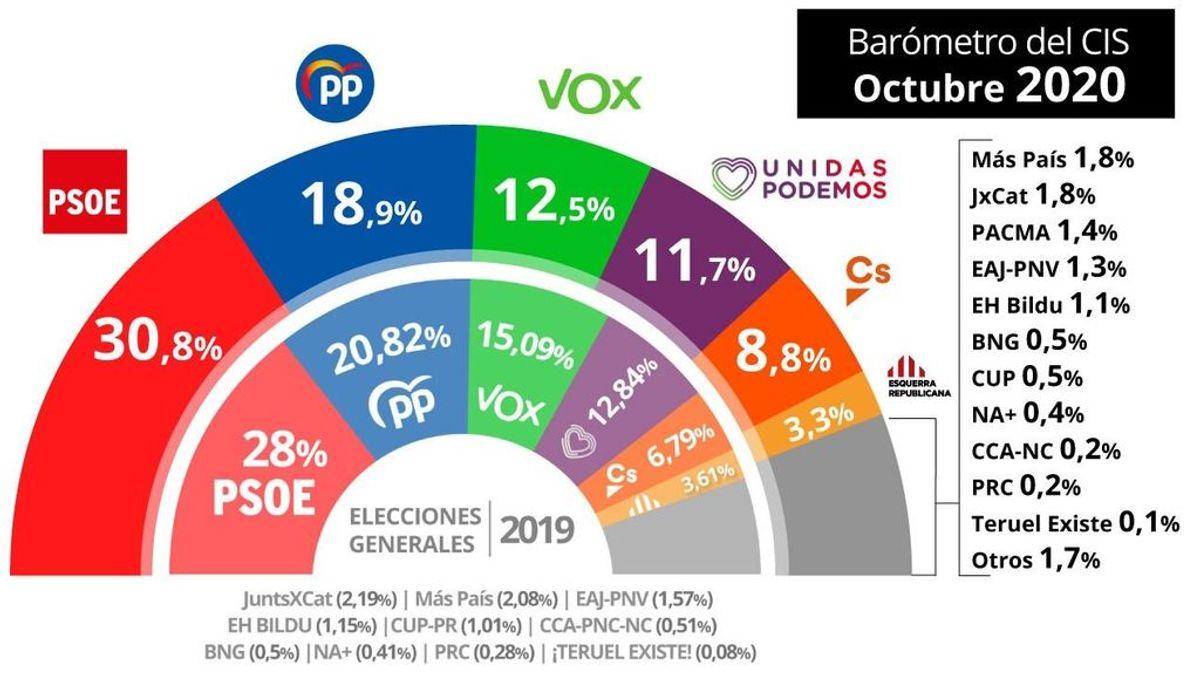 El PP reduce a 11,9 puntos la distancia con el PSOE, según el último barómetro del CIS