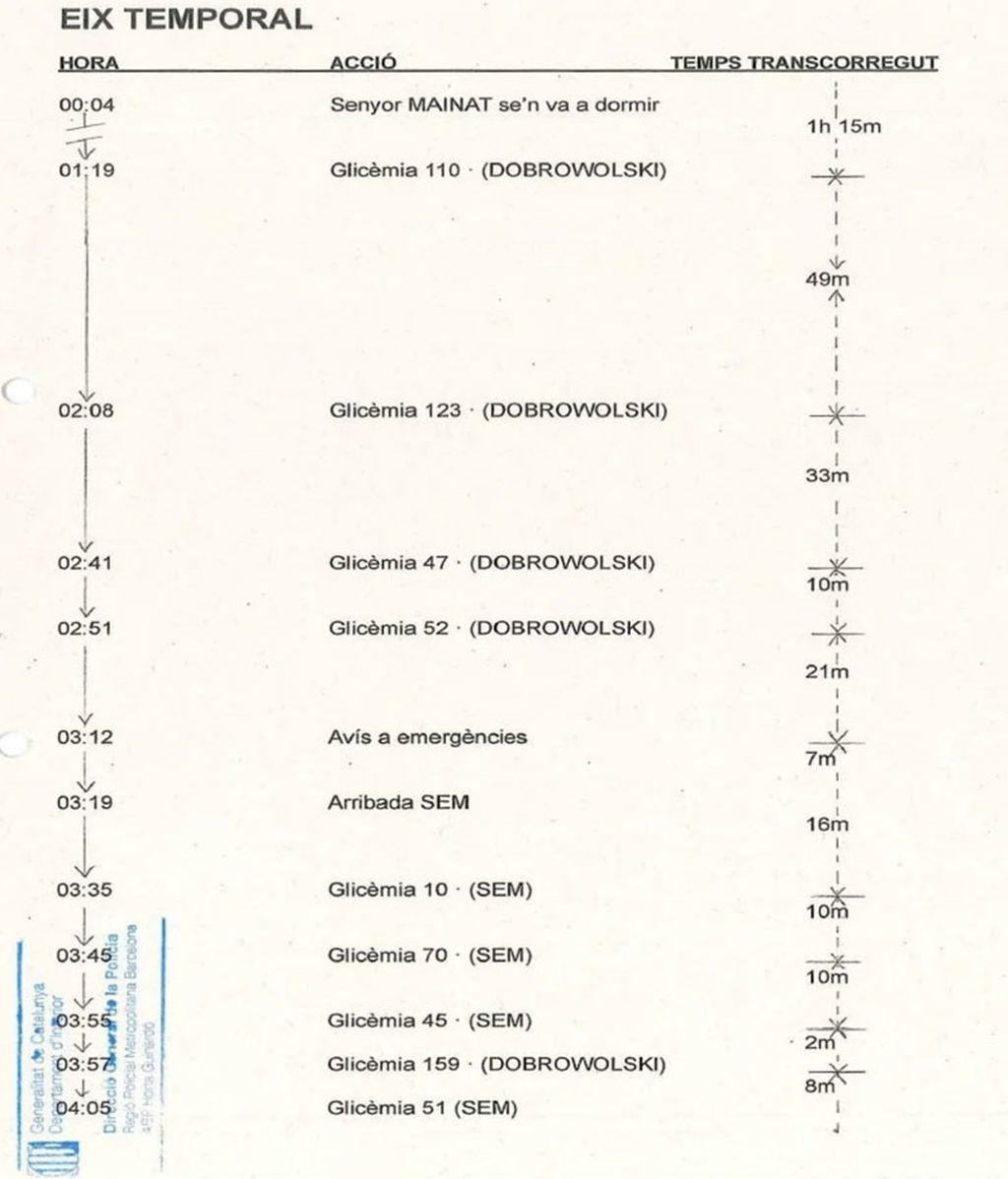 Registro de pruebas en el glucómetro de Mainat