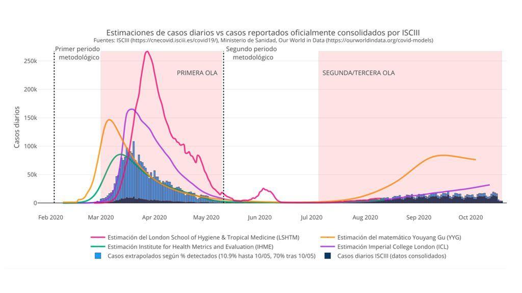 Estimaciones de casos diarios vs casos reportados oficialmente