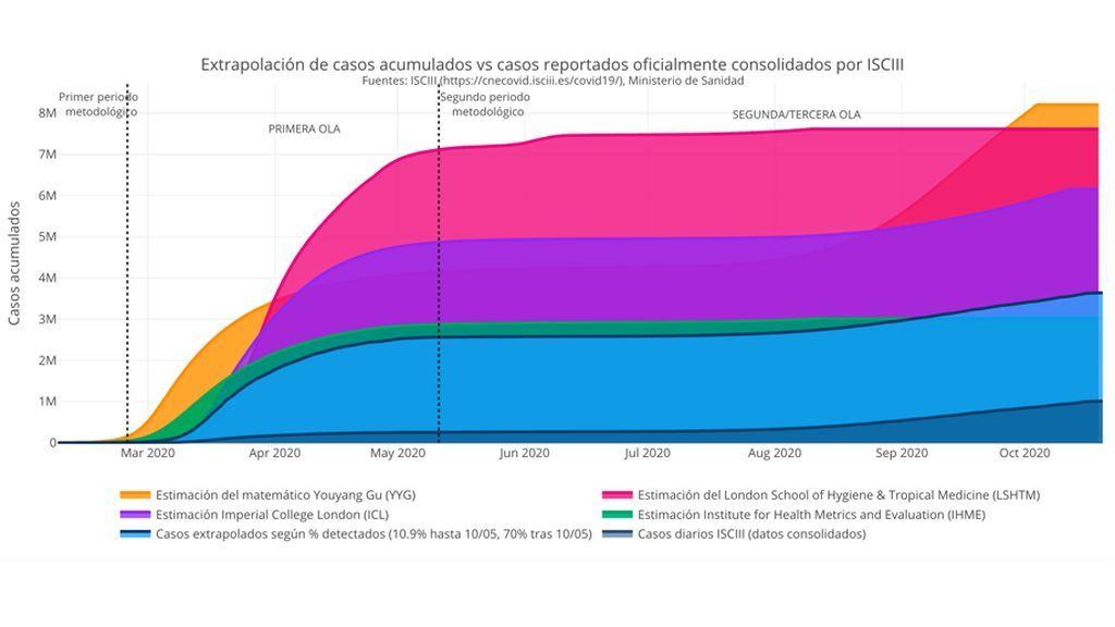Extrapolación de casos acumulados vs casos reportados