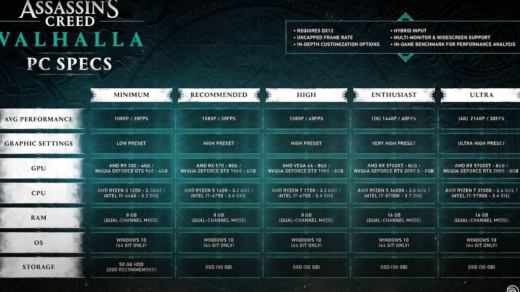 Requisitos PC Assassin's Creed Valhalla