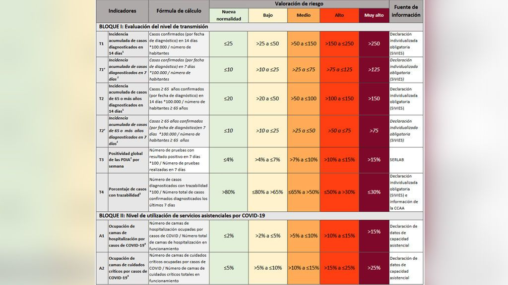 Bloques indicadores del nivel de riesgo en el documento de Sanidad