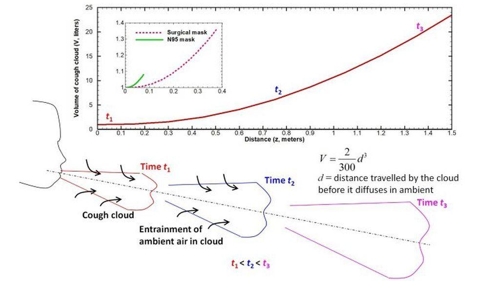 El volumen de la nube de tos generada por un sujeto humano aumenta con el tiempo debido al arrastre del aire circundante (Abajo). Cambio en el volumen de la nube en función de la distancia de la boca (Arriba). Las mascarillas reducen el volumen de forma significativa.