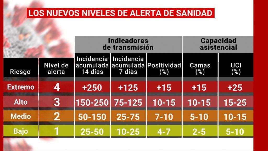 Niveles de alerta del Ministerio de Sanidad