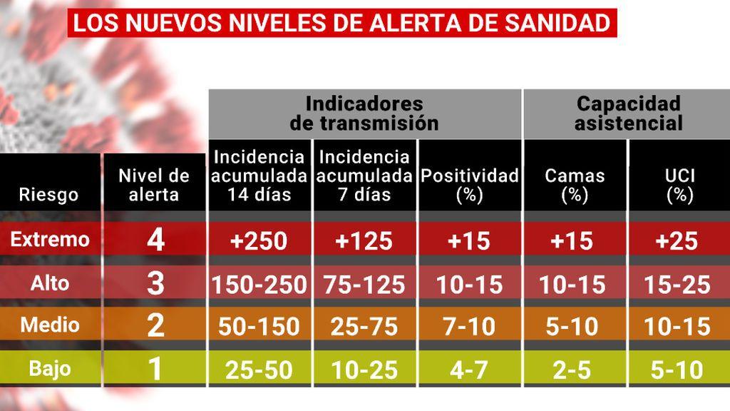 NIVELES_ALERTA_ACTUALIZADOS
