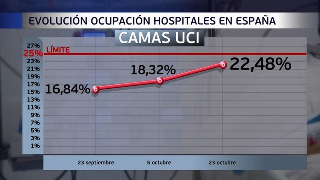 Los hospitales advierten del riesgo extremo de las camas de UCI frente a la segunda oleada