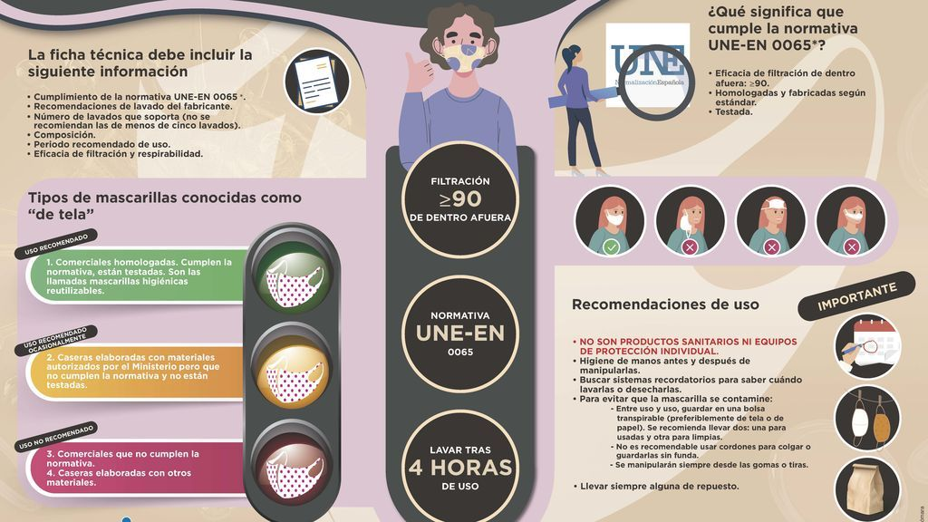 Infografia mascarillas hig reutilizables