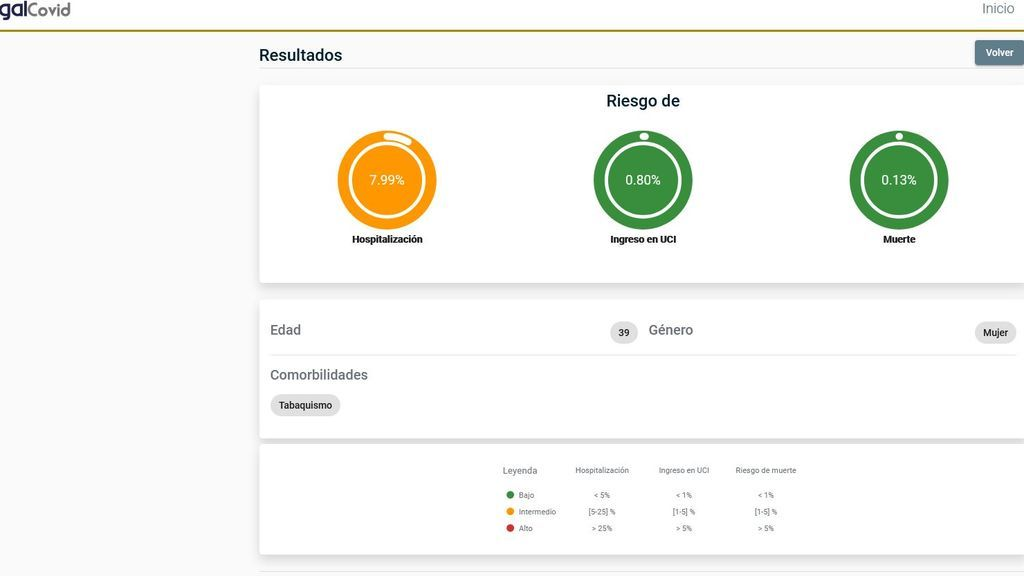 'Galcovid', la app que calcula las posibilidades que tienes de morir por coronavirus