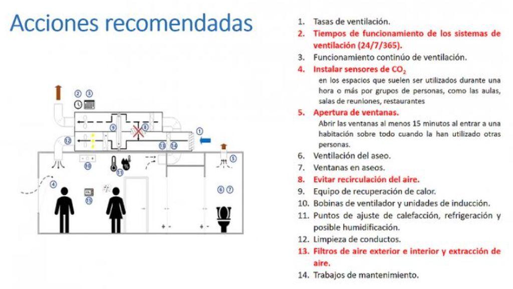 Recomendaciones de ventilación