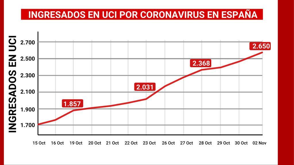 Ingresados en UCI por coronavirus en España