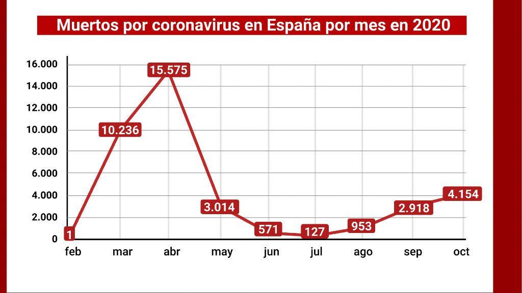 Muertos por coronavirus en España