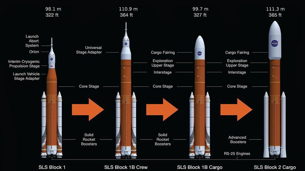 Cohetes SLS