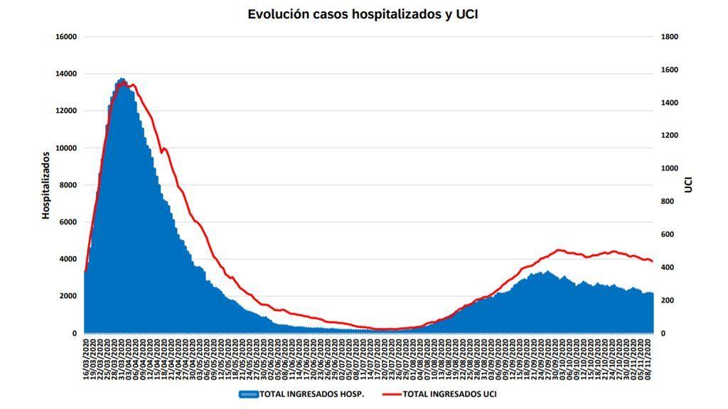 Evolución de casos coronvirus en Madrid
