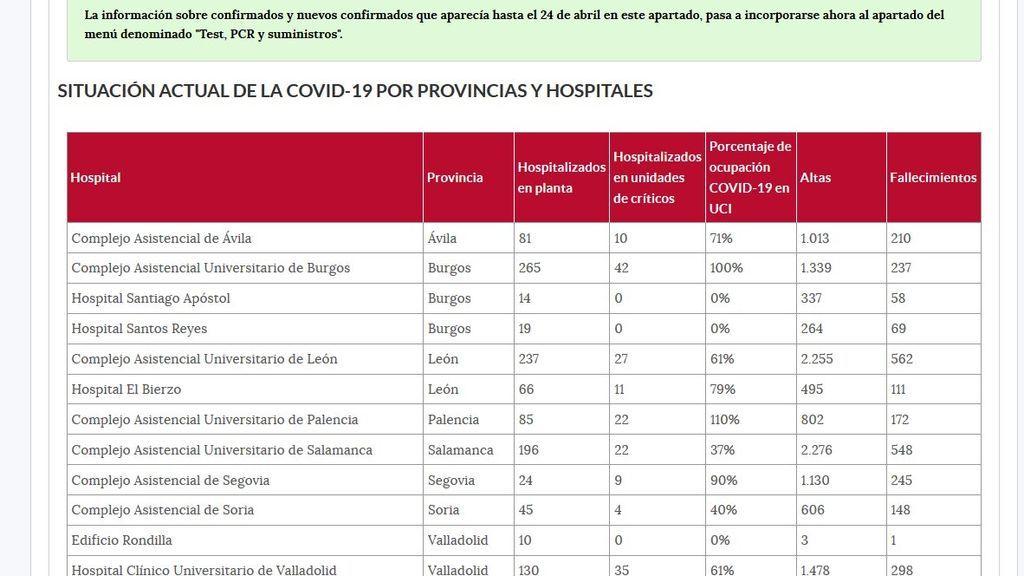 El gráfico señala que la UCI en Burgos está al 100% de ocupación.