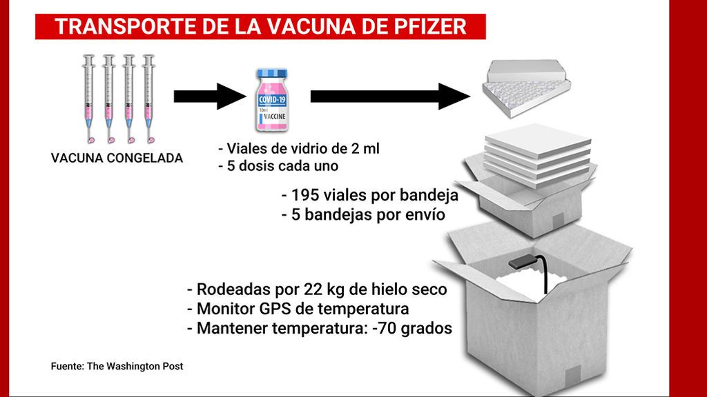 transporte_vacuna