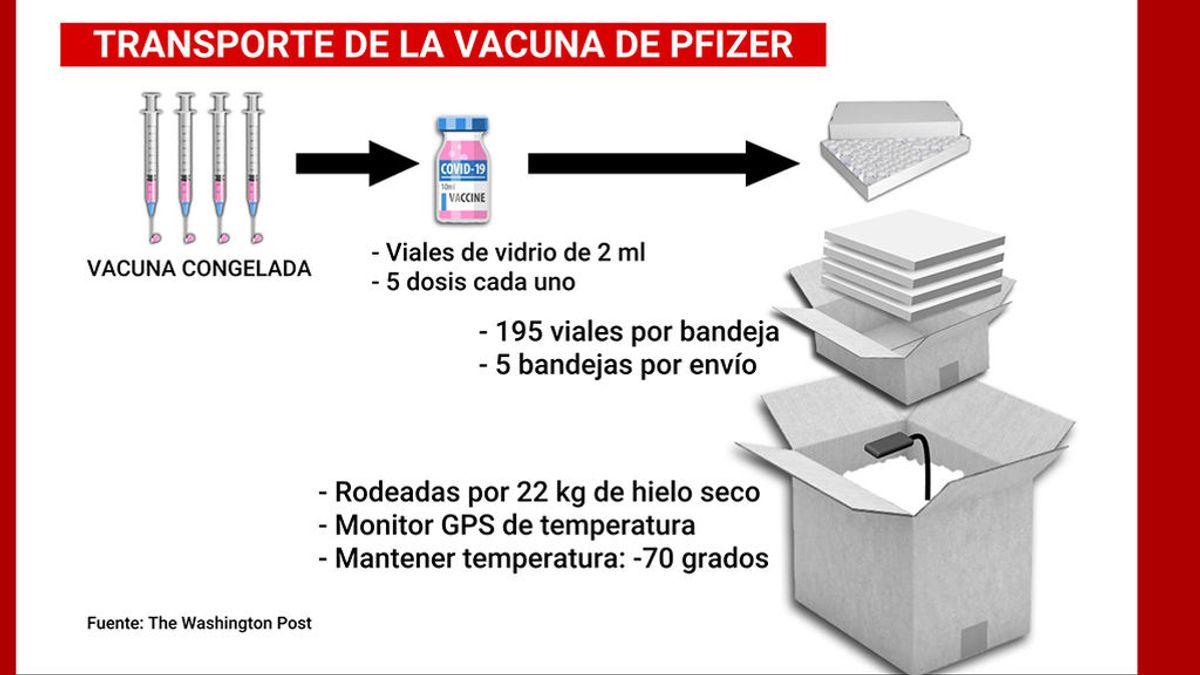 """Millones de """"cajas de pizza"""" en hielo seco: las dificultades para la producción masiva de la vacuna de Pfizer"""