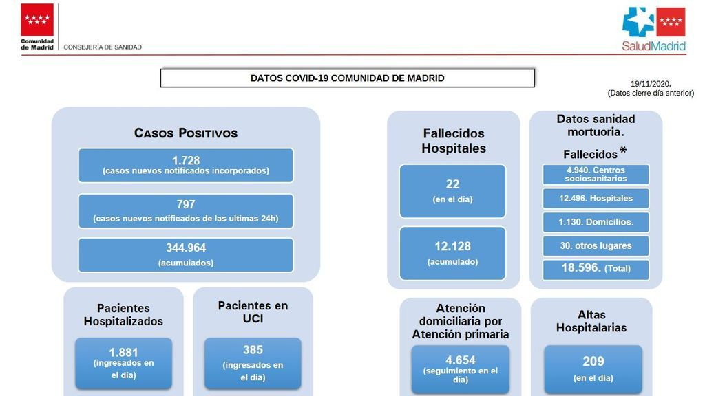 Datos coronavirus Madrid