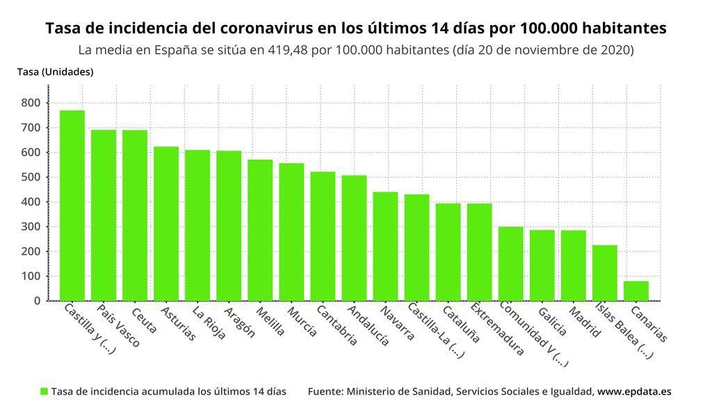Incidencia acumulada de los últimos 14 días en España