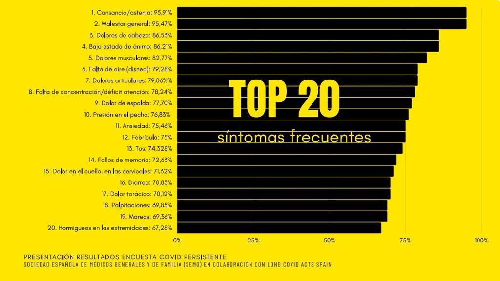 El 'top 20' de los síntomas más frecuentes