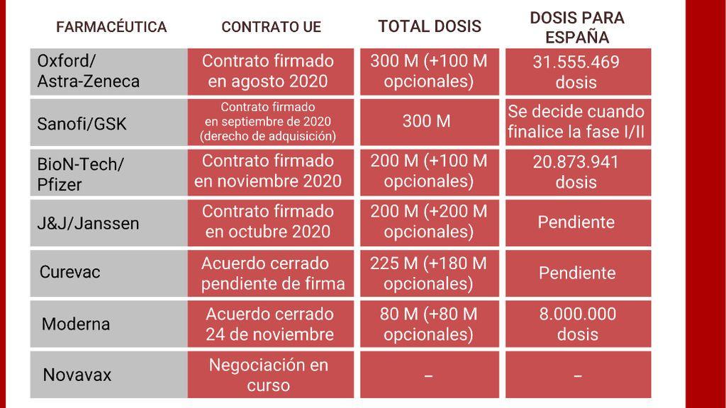 Contratos firmados con las farmacéuticas