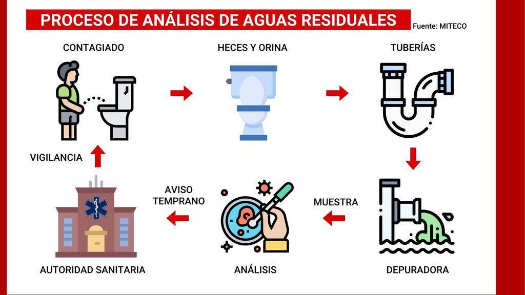 Proceso de análisis de aguas residuales
