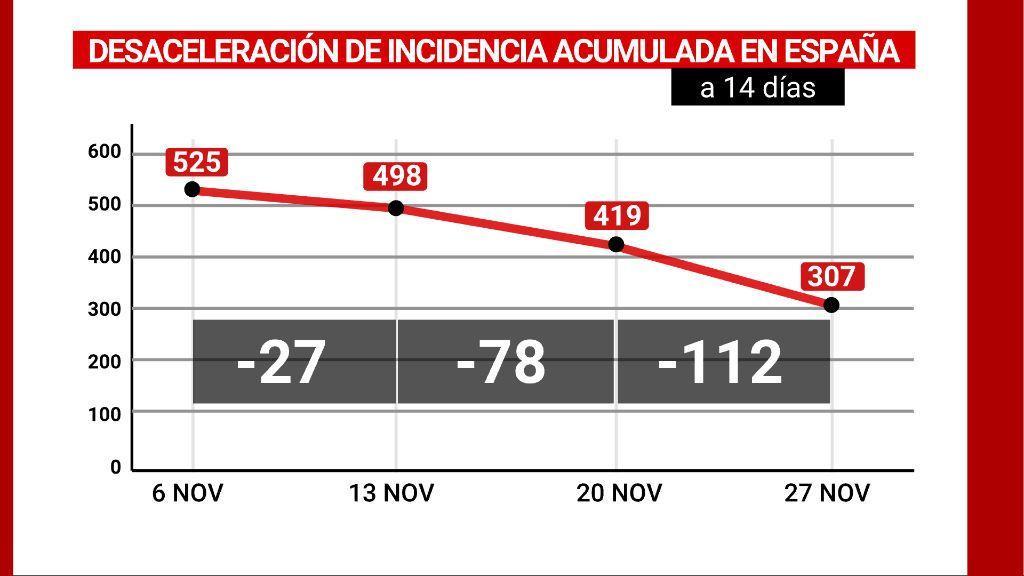 Desaceleración de la incidencia acumulada en España a 14 días