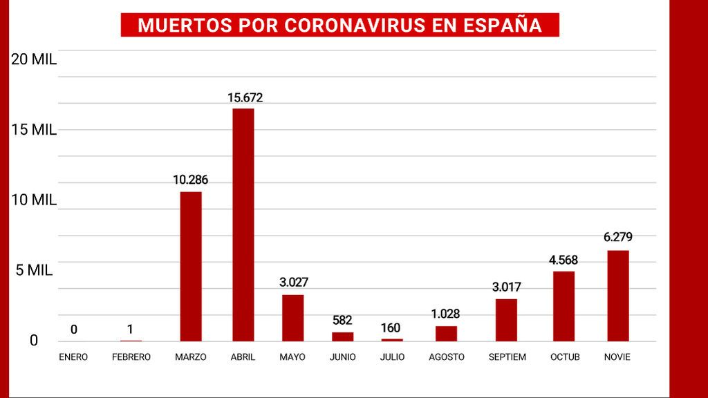 MUERTOS_COVID_ESP