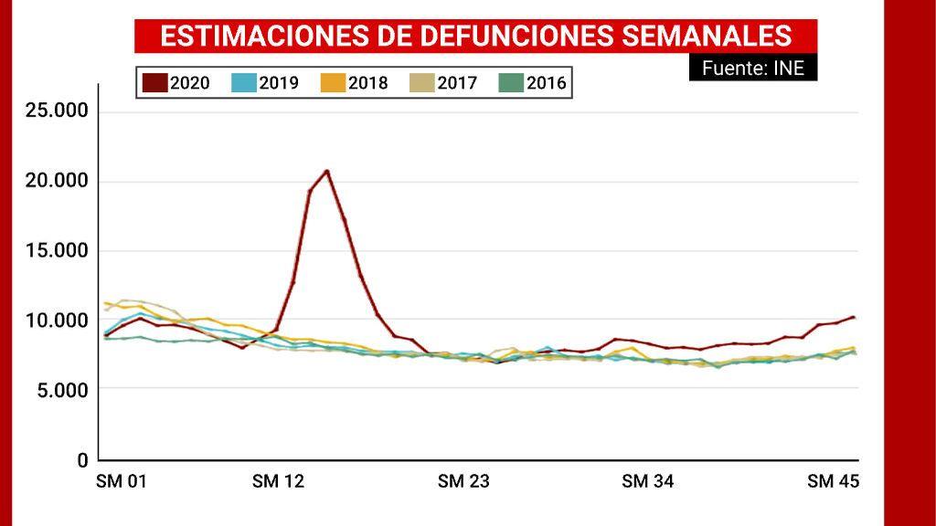 ESTIMACION_DEFUNCIONES_SEMANALES