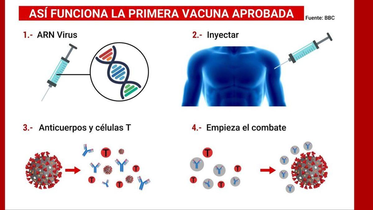Así funciona la primera vacuna aprobada contra la covid-19