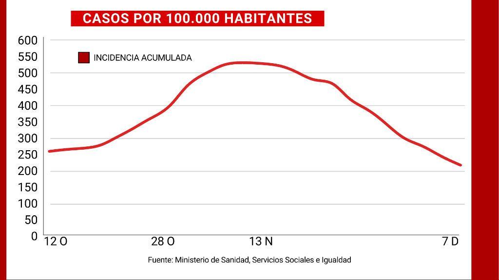 Incidencia acumulada a 14 días en España
