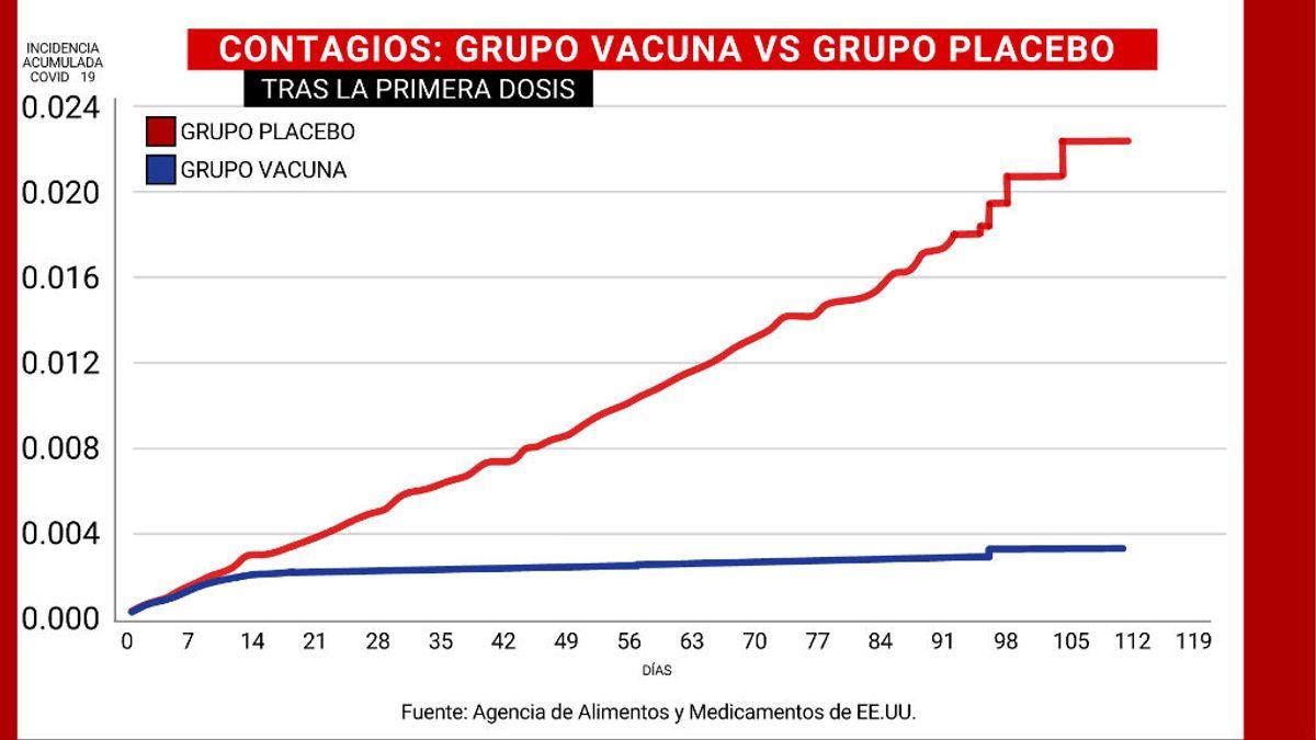 """El gráfico que responde a las dudas sobre las vacunas contra la covid: """"Esto es lo que hacen"""""""