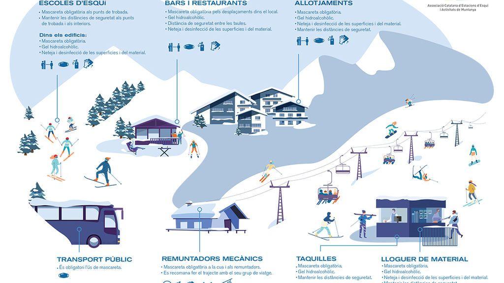 Medidas anticovid en las estaciones de esquí catalanas