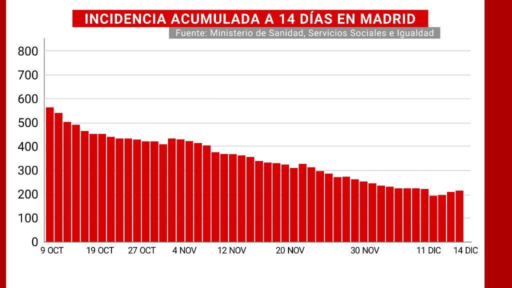 Incidencia acumulada a 14 días de Madrid