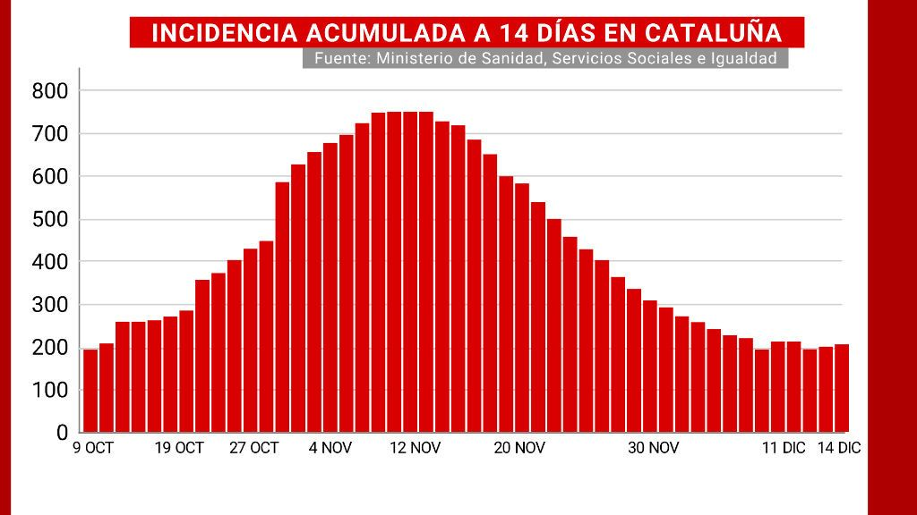 Incidencia acumulada a 14 días en Cataluña