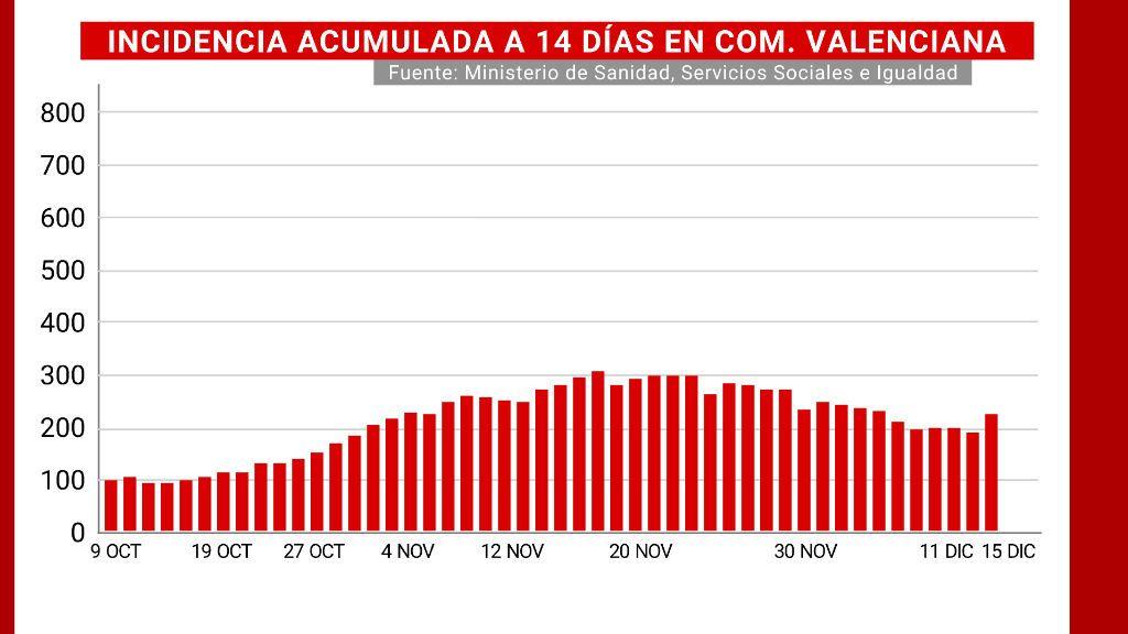 Incidencia acumulada a 14 días de Comunidad Valenciana