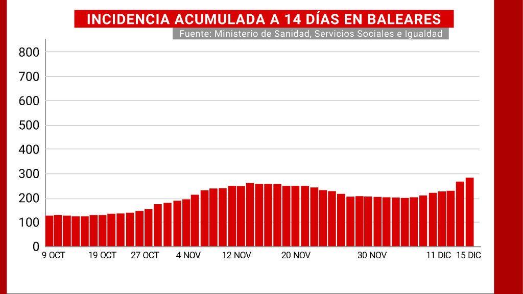 Incidencia acumulada a 14 días de Baleares