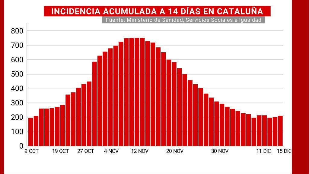 Incidencia acumulada a 14 días de Cataluña