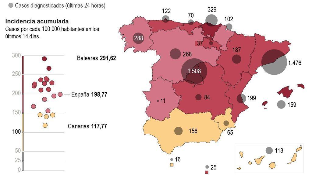La incidencia acumulada en España sube a 198: Sanidad registra 10.328 casos de covid y 388 muertes más