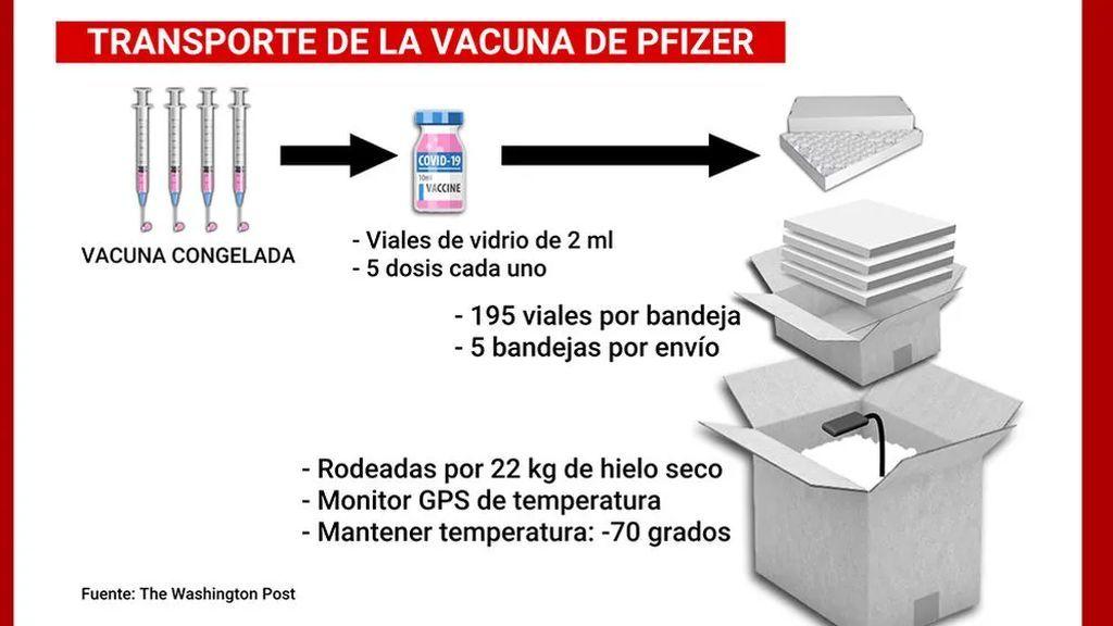 El viaje de la vacuna de Pfizer