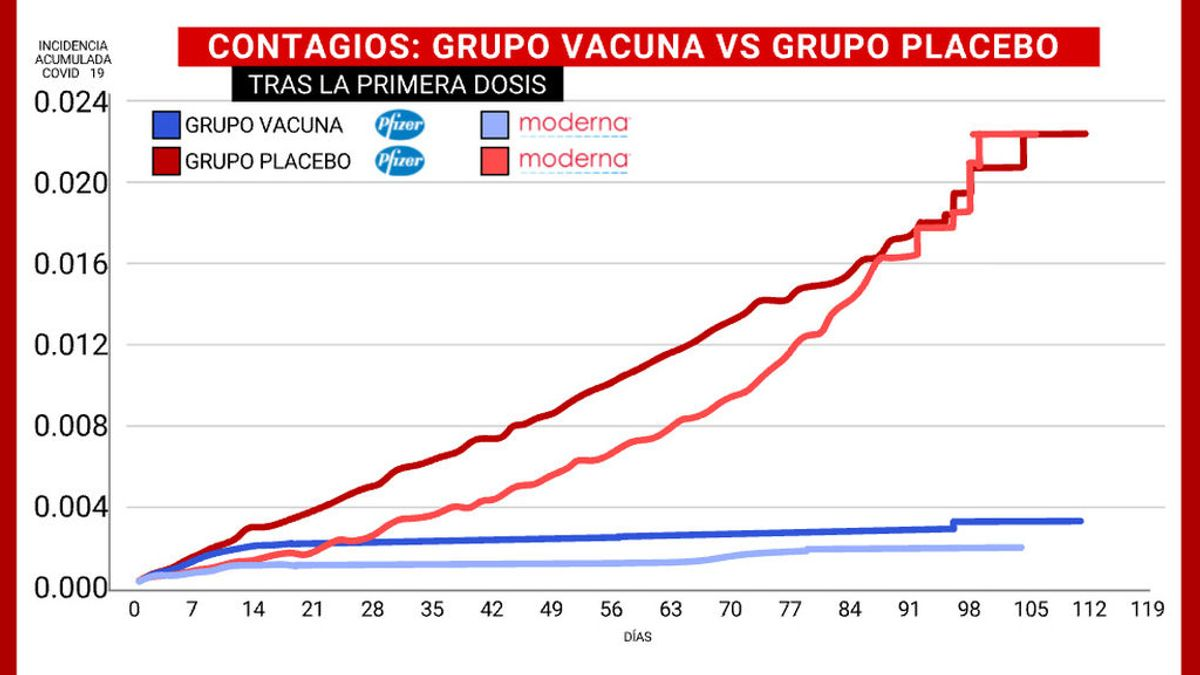 Gráfico de la efectividad de las vacunas