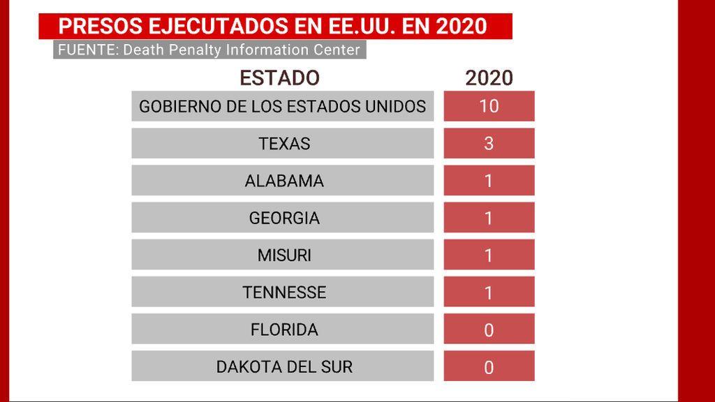 Presos ejecutados en Estados Unidos en 2020