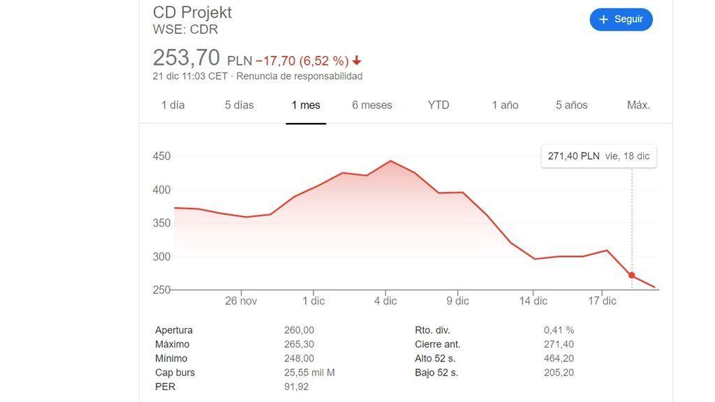 Valor en bolsa de CD Projekt RED