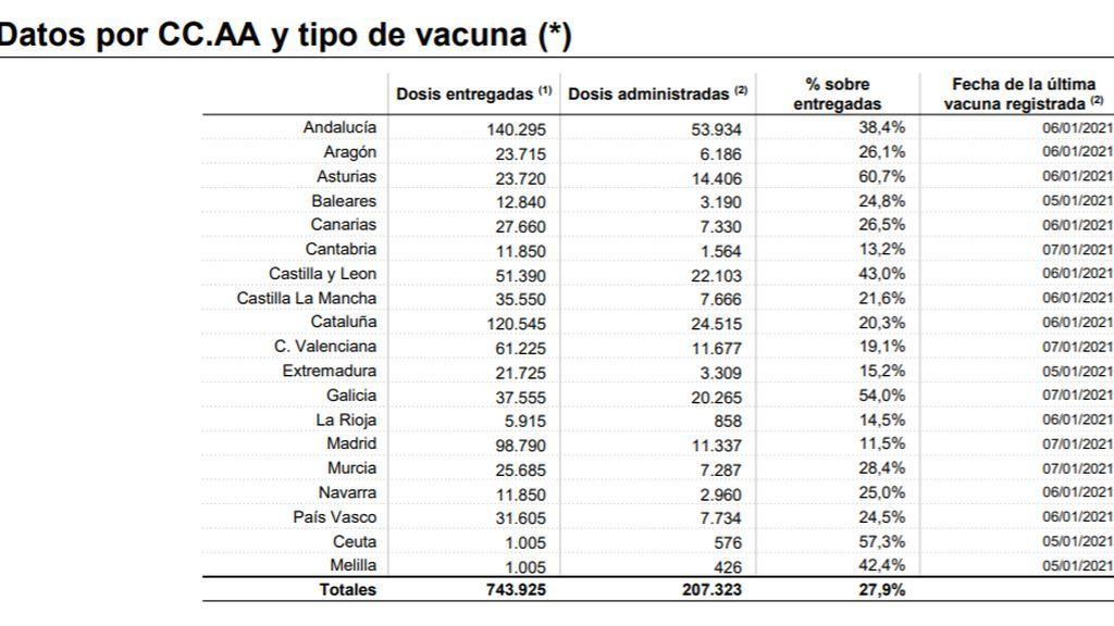 Datos de vacunas repartidas a 7 de enero de 2021