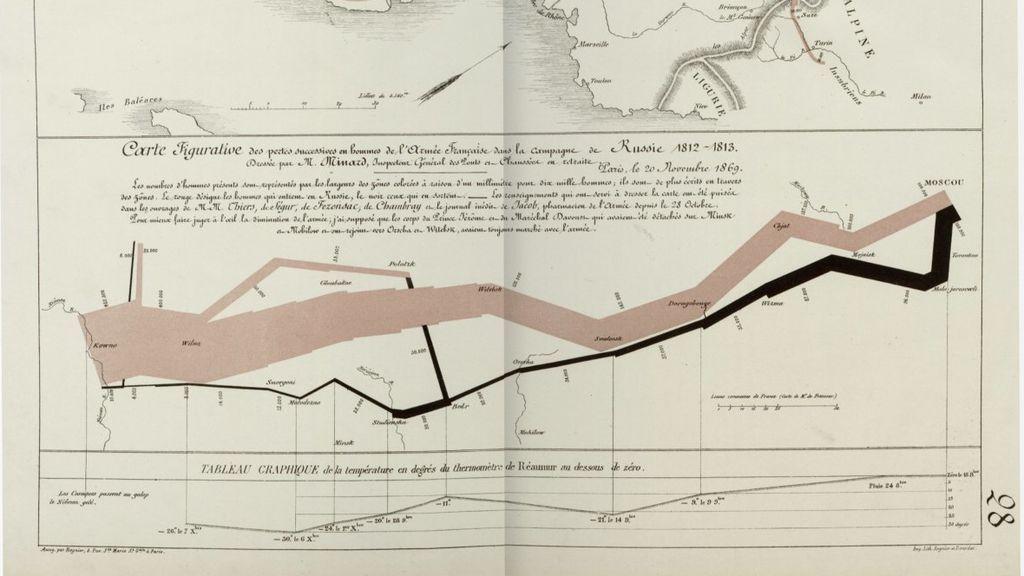 Gráficas sobre la evolución del número de bajas del ejército de Napoleón en su campaña rusa.