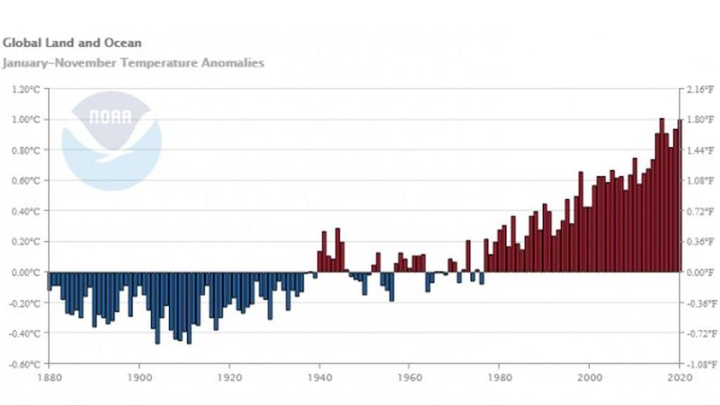 AnomaliaTemperaturaGlobal-NOAA