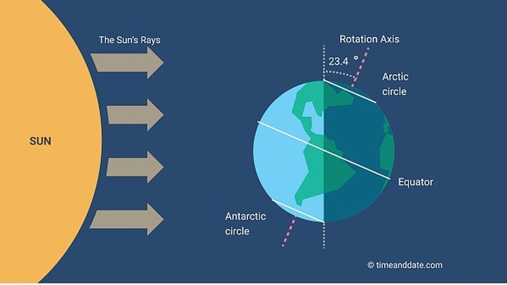 polarnight-explained