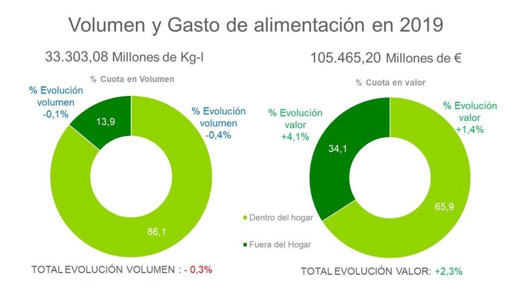 Total de la alimentación dentro y fuera del hogar